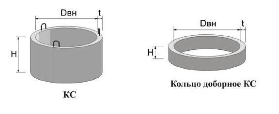 Колодезные кольца КС