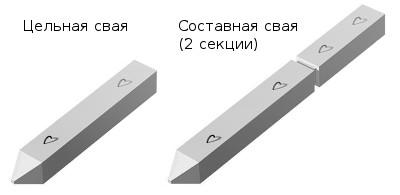 составные сваи