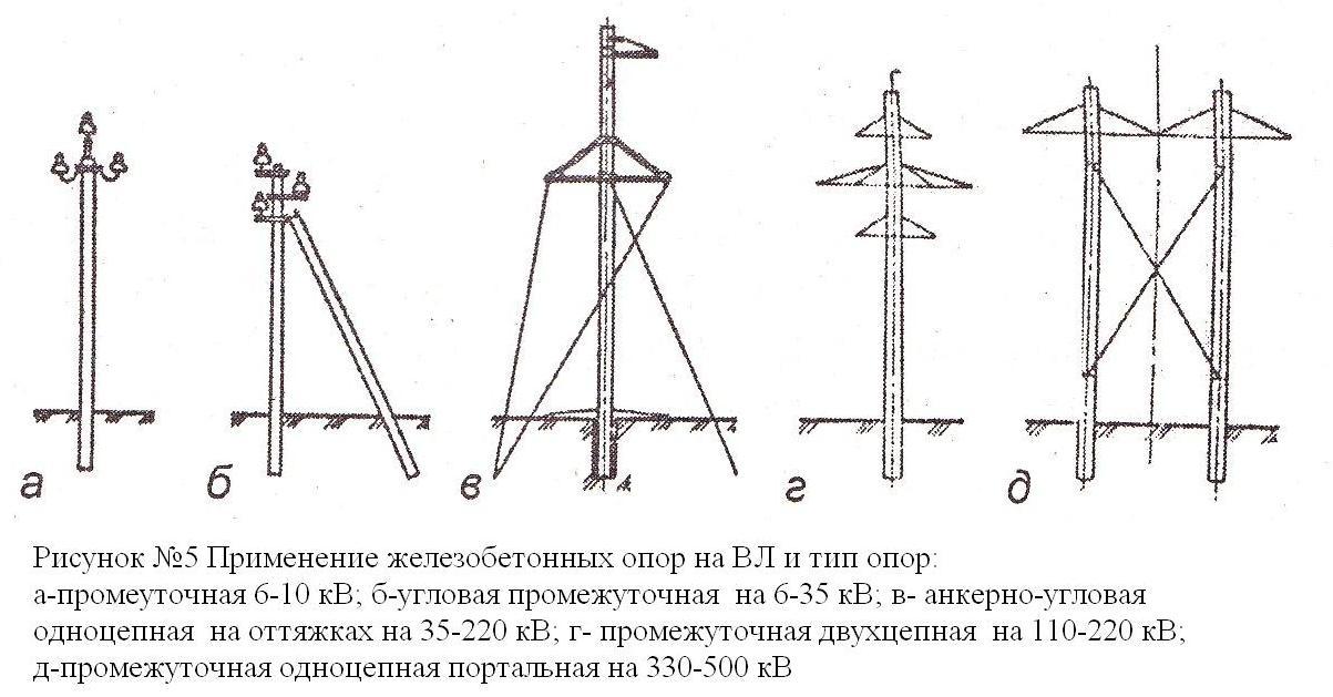 Опоры железобетонные в Казани